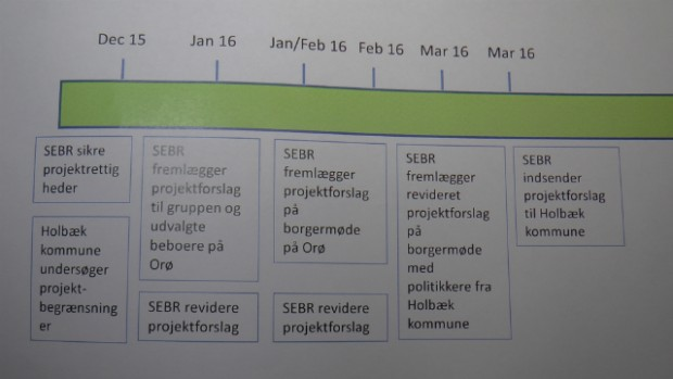 Tidsplan for vindmølleprojektet.